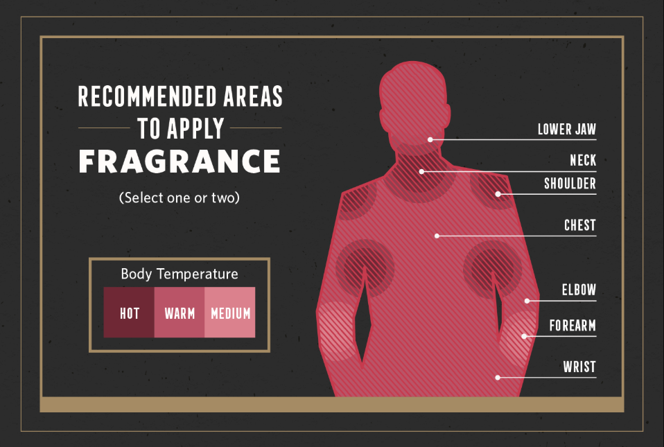 info graphic of heated areas of man body